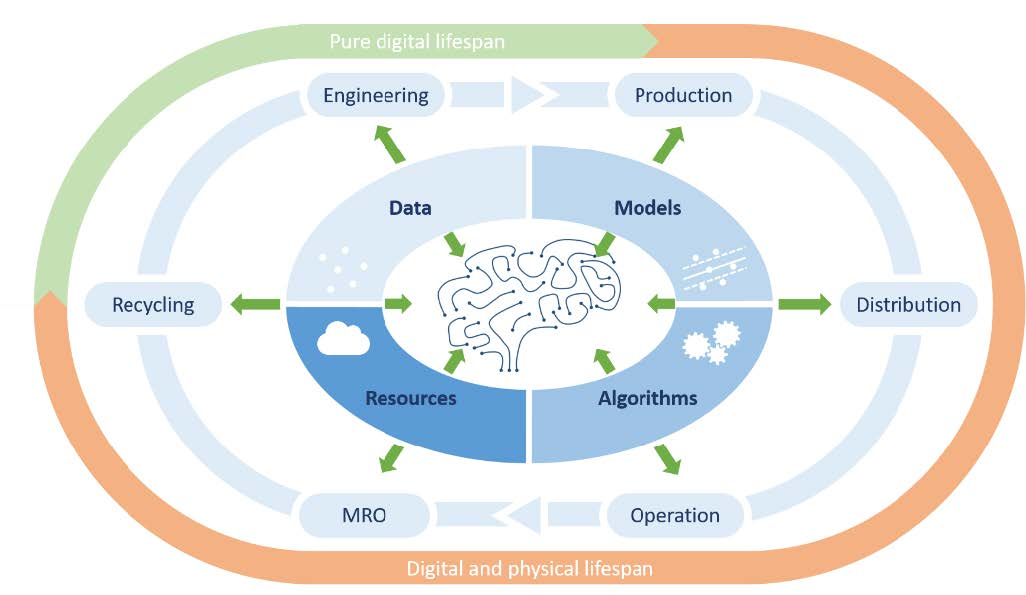 Overview how the Digital Brain will influence industrial products