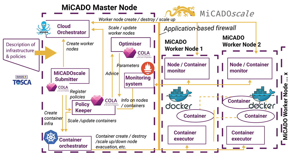 Utilised components of the MiCADOscale framework
