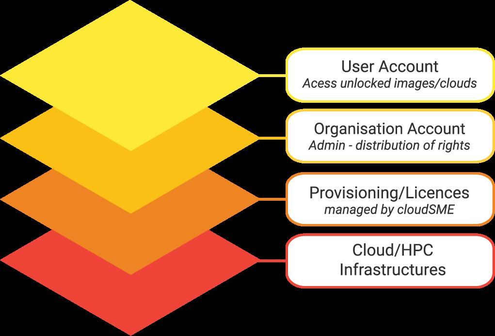 Account Management on CloudBroker Platform (Model)