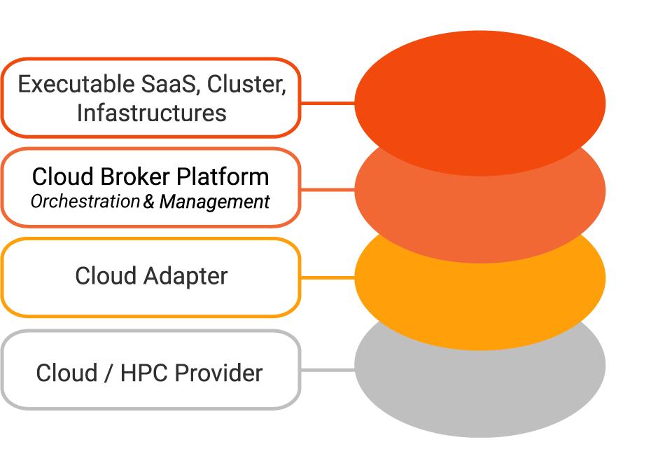 CloudBroker Platform layer model